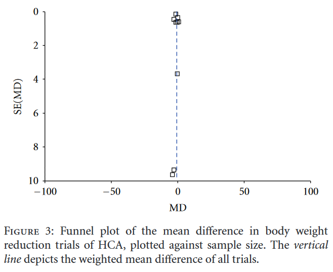 Figure 3 Funnel plot of the mean difference in body weight reduction trials of HCA, plotted against sample size. The vertical line depicts the weighted mean difference of all trials