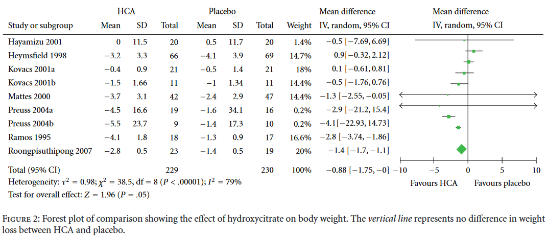 Figure 2 Forest plot of comparison showing the effect of hydroxycitrate on body weight. The vertical line represents no difference in weight loss between HCA and placebo