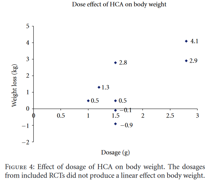 FIGURE 4 Effect of dosage of HCA on body weight. The dosages from included RCTs did not produce a linear effect on body weight
