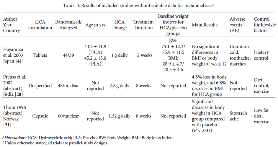 Table 3 Results of included studies without suitable data for meta-analysis
